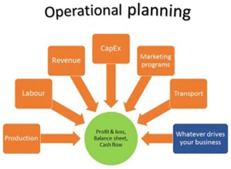 Operation in business plan sample