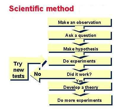 Scientific Experiment: Definition & Examples - Studycom